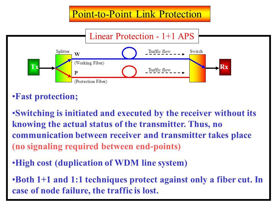 TxRx W P SplitterSwitch (Working Fiber) (Protection Fiber) Traffic