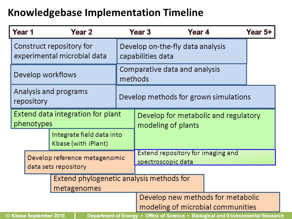 Department of Energy Office of Science Biological and Environmental Research 10 Kbase September 2010 Knowledgebase Implementation Timeline Construct repository for experimental microbial data Develop workflows Analysis and programs repository Develop methods for grown simulations Integrate field data into Kbase (with iPlant) Develop reference metagenomic data sets repository Extend phylogenetic analysis methods for metagenomes Develop new methods for metabolic modeling of microbial communities Develop for metabolic and regulatory modeling of plants Extend data integration for plant phenotypes Develop on-the-fly data analysis capabilities data Extend repository for imaging and spectroscopic data Comparative data and analysis methods