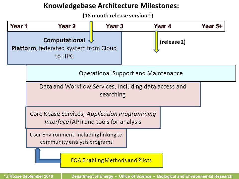 Department of Energy Office of Science Biological and Environmental Research 13 Kbase September 2010 Knowledgebase Architecture Milestones: Computational Platform, federated system from Cloud to HPC Data and Workflow Services, including data access and searching Core Kbase Services, Application Programming Interface (API) and tools for analysis User Environment, including linking to community analysis programs Operational Support and Maintenance FOA Enabling Methods and Pilots (release 2) (18 month release version 1)