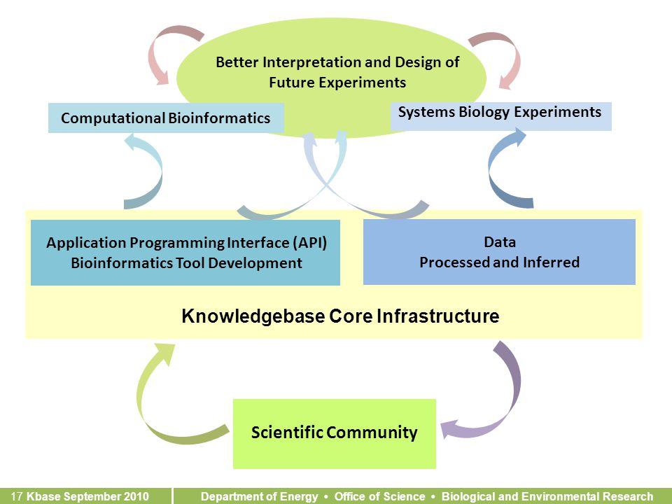 Department of Energy Office of Science Biological and Environmental Research 17 Kbase September 2010 Better Interpretation and Design of Future Experiments Systems Biology Experiments Computational Bioinformatics Data Processed and Inferred Application Programming Interface (API) Bioinformatics Tool Development Knowledgebase Core Infrastructure Scientific Community