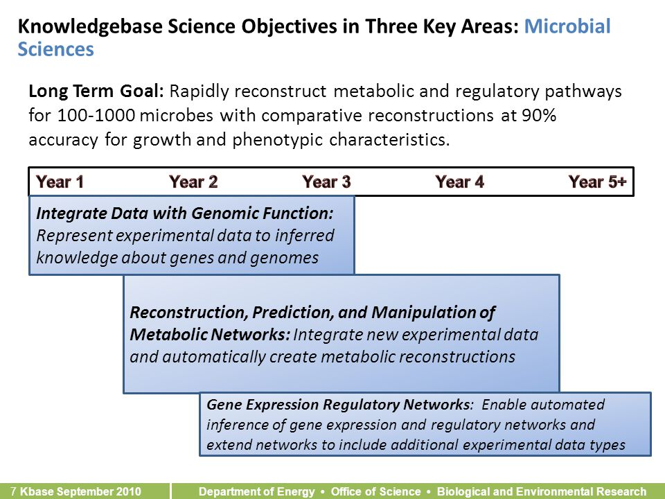 Department of Energy Office of Science Biological and Environmental Research 7 Kbase September 2010 Knowledgebase Science Objectives in Three Key Areas: Microbial Sciences Long Term Goal: Rapidly reconstruct metabolic and regulatory pathways for microbes with comparative reconstructions at 90% accuracy for growth and phenotypic characteristics.