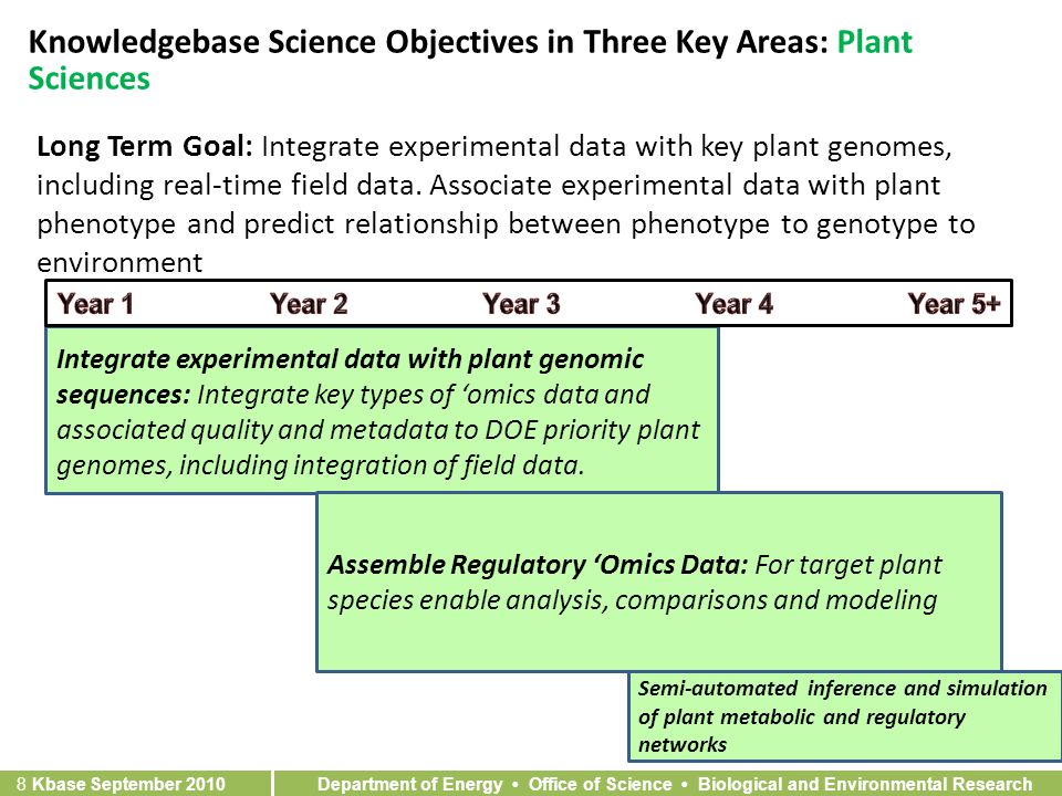 Department of Energy Office of Science Biological and Environmental Research 8 Kbase September 2010 Knowledgebase Science Objectives in Three Key Areas: Plant Sciences Long Term Goal: Integrate experimental data with key plant genomes, including real-time field data.