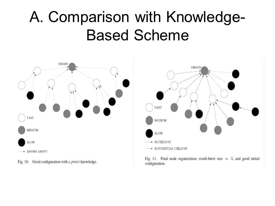 A. Comparison with Knowledge- Based Scheme
