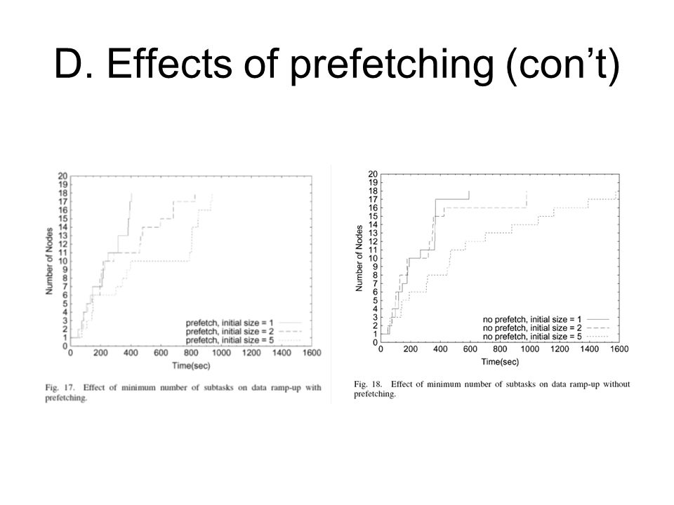 D. Effects of prefetching (con't)