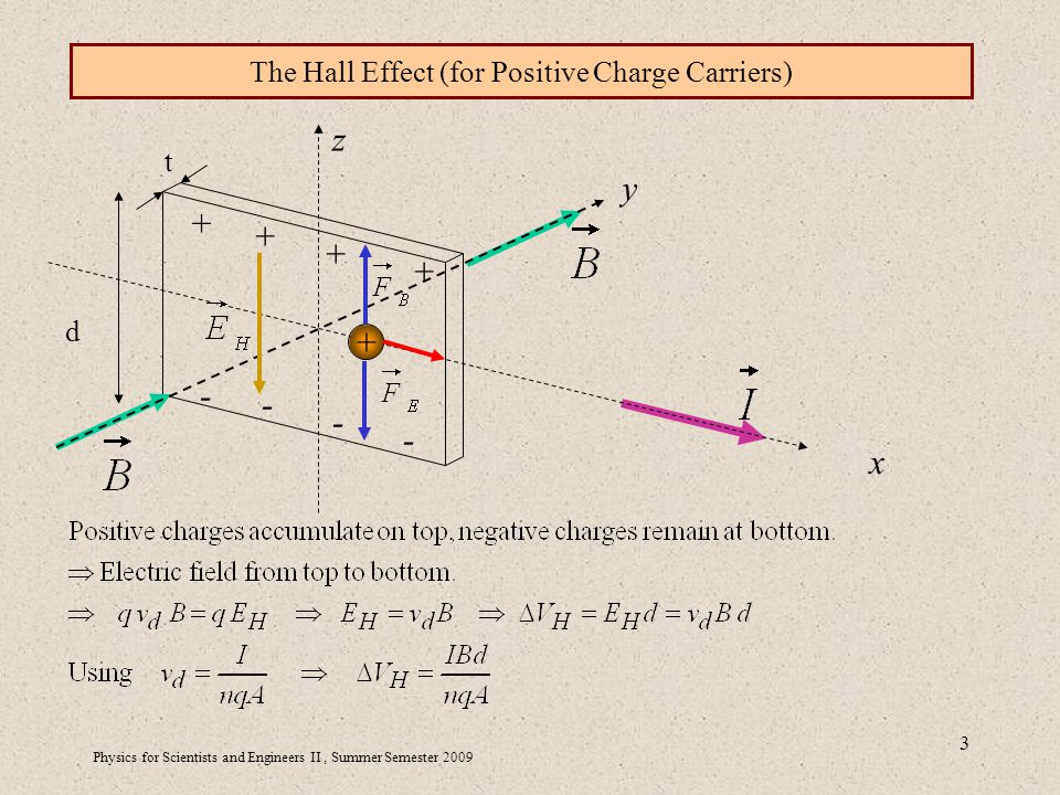 Physics for Scientists and Engineers II, Summer Semester The Hall Effect (for Positive Charge Carriers) d t y x z
