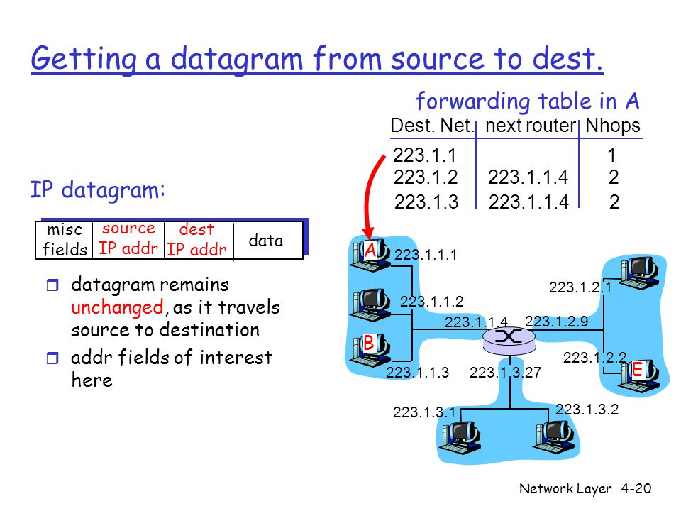 Network Layer4-20 Getting a datagram from source to dest.