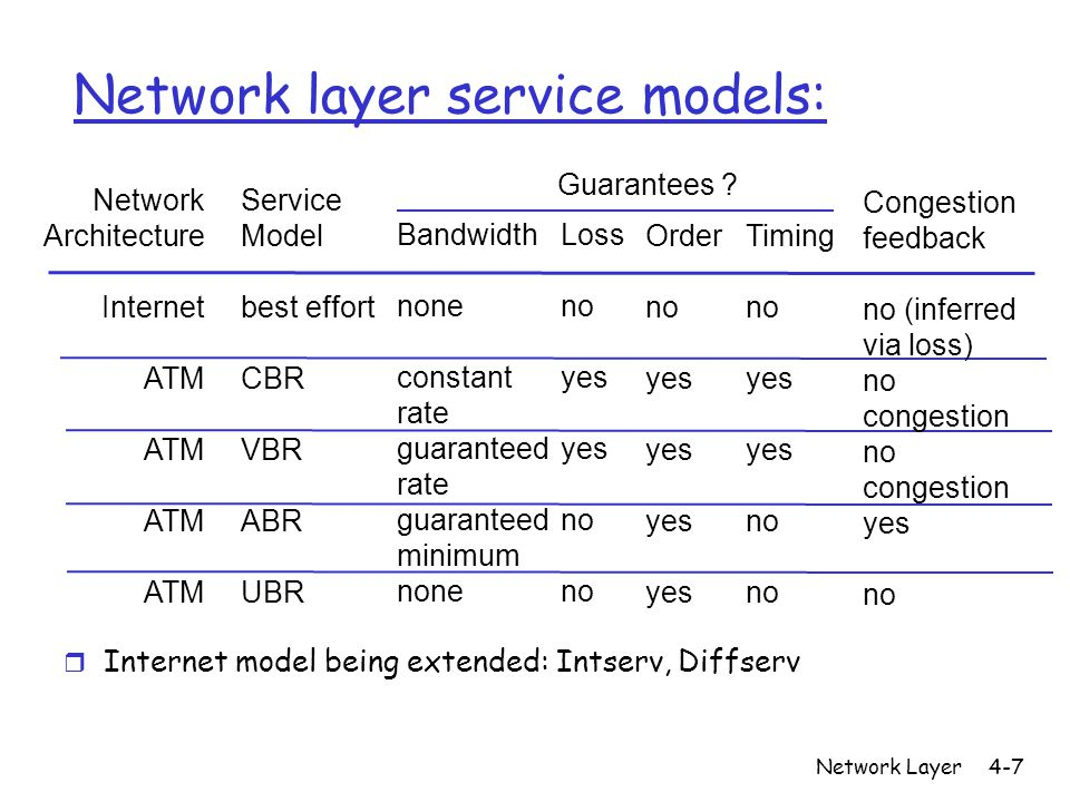 Network Layer4-7 Network layer service models: Network Architecture Internet ATM Service Model best effort CBR VBR ABR UBR Bandwidth none constant rate guaranteed rate guaranteed minimum none Loss no yes no Order no yes Timing no yes no Congestion feedback no (inferred via loss) no congestion no congestion yes no Guarantees .