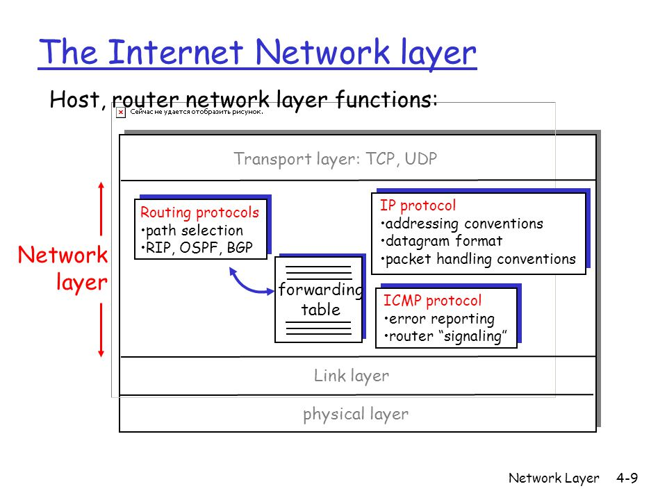 Network Layer4-9 The Internet Network layer forwarding table Host, router network layer functions: Routing protocols path selection RIP, OSPF, BGP IP protocol addressing conventions datagram format packet handling conventions ICMP protocol error reporting router signaling Transport layer: TCP, UDP Link layer physical layer Network layer