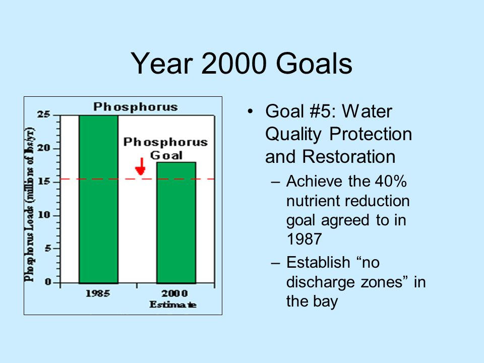 Year 2000 Goals Goal #5: Water Quality Protection and Restoration –Achieve the 40% nutrient reduction goal agreed to in 1987 –Establish no discharge zones in the bay