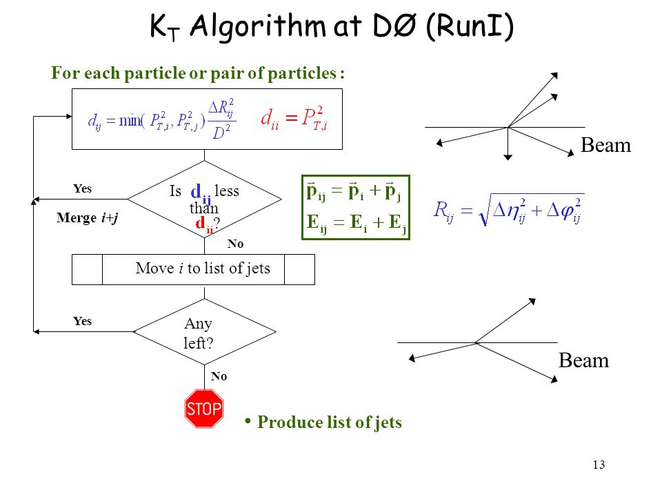 13 K T Algorithm at DØ (RunI) For each particle or pair of particles : Produce list of jets Is less than .