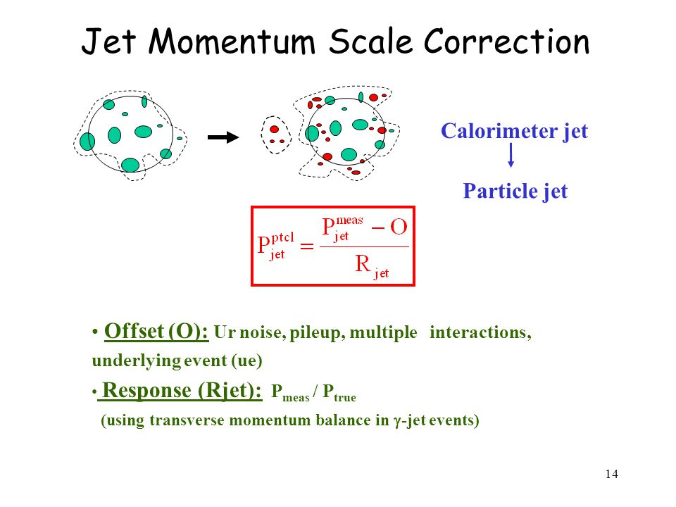 14 Jet Momentum Scale Correction Offset (O): Ur noise, pileup, multiple interactions, underlying event (ue) Response (Rjet): P meas / P true (using transverse momentum balance in  -jet events) Calorimeter jet Particle jet