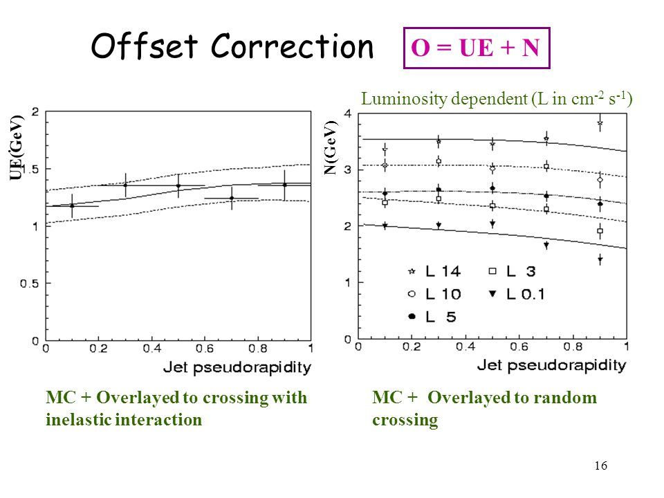 16 O = UE + N Offset Correction Luminosity dependent (L in cm -2 s -1 ).....