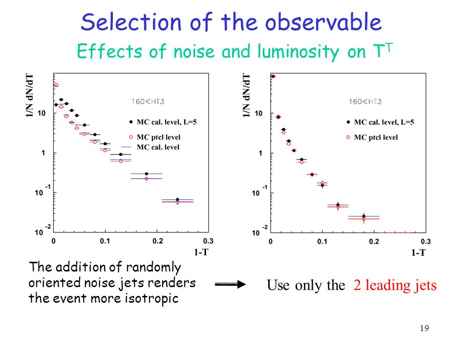 19 Effects of noise and luminosity on T T The addition of randomly oriented noise jets renders the event more isotropic Use only the 2 leading jets Selection of the observable
