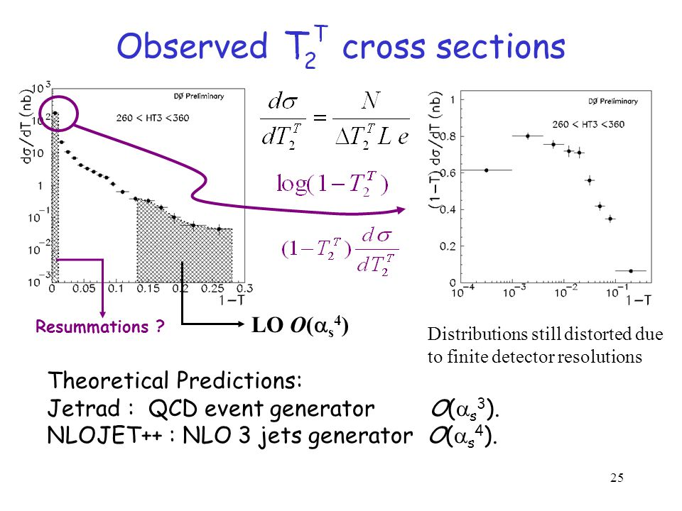 25 Observed cross sections Distributions still distorted due to finite detector resolutions LO O(  s 4 ) Resummations .