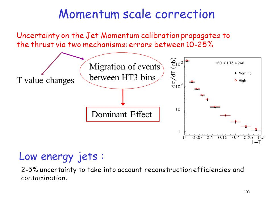 26 Momentum scale correction Uncertainty on the Jet Momentum calibration propagates to the thrust via two mechanisms: errors between 10-25% T value changes Migration of events between HT3 bins Dominant Effect Low energy jets : 2-5% uncertainty to take into account reconstruction efficiencies and contamination.