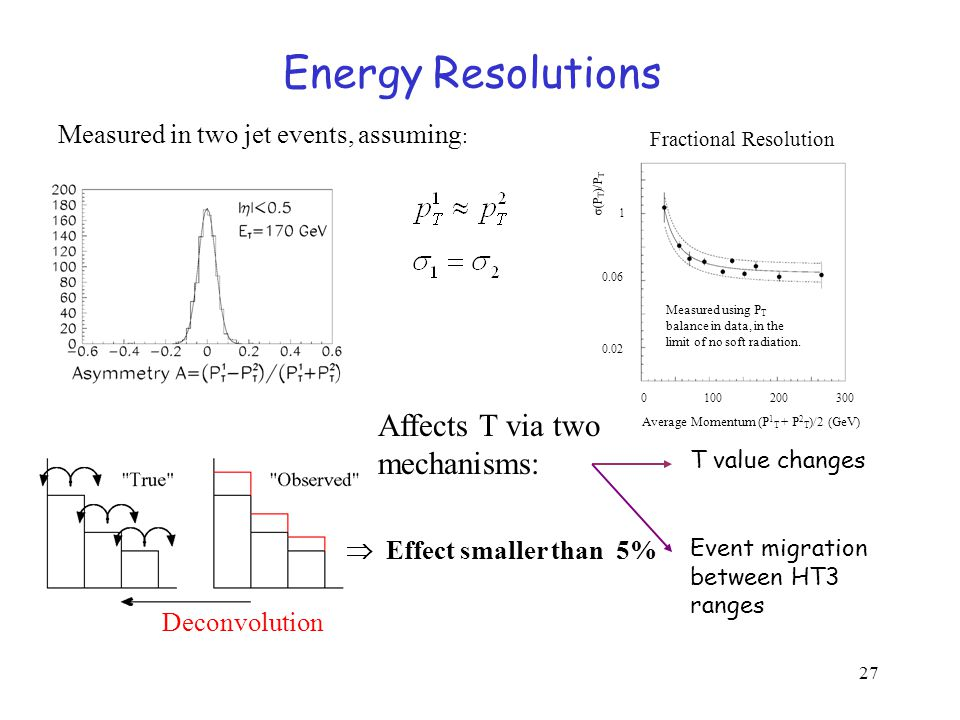 27  Effect smaller than 5% Affects T via two mechanisms: T value changes Event migration between HT3 ranges Deconvolution Average Momentum (P 1 T + P 2 T )/2 (GeV) σ(P T )/P T Measured using P T balance in data, in the limit of no soft radiation.