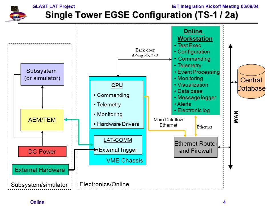 GLAST LAT Project I&T Integration Kickoff Meeting 03/09/04 Online 1 ...