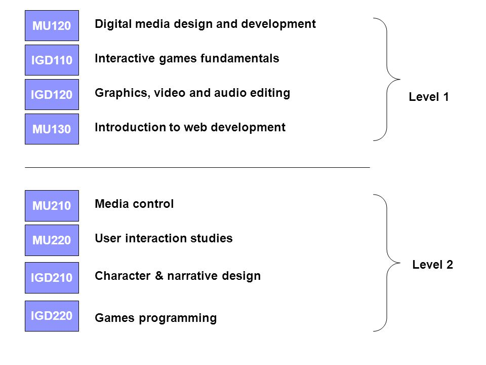 IGD110 Interactive games fundamentals MU120 Digital media design and development MU130 Introduction to web development IGD120 Graphics, video and audio editing MU210 Media control MU220 User interaction studies IGD210 Character & narrative design IGD220 Games programming Level 1 Level 2