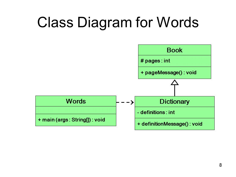 8 Class Diagram for Words Book # pages : int + pageMessage() : void Dictionary - definitions : int + definitionMessage() : void Words + main (args : String[]) : void
