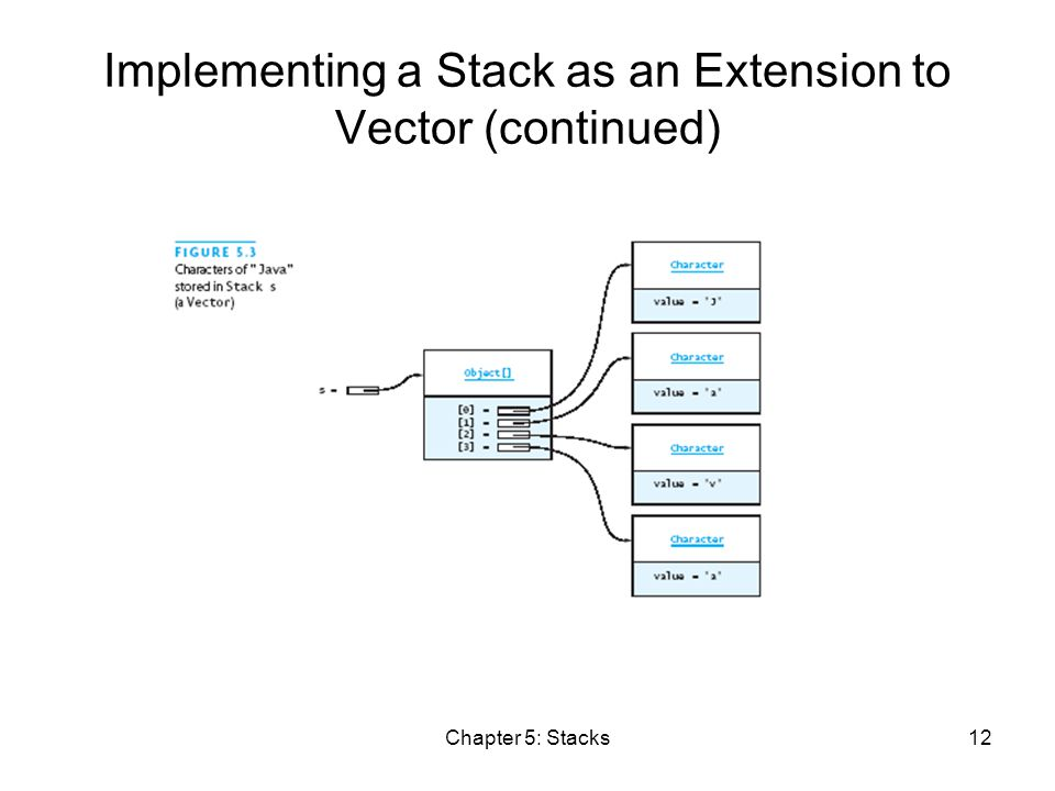 Chapter 5: Stacks12 Implementing a Stack as an Extension to Vector (continued)