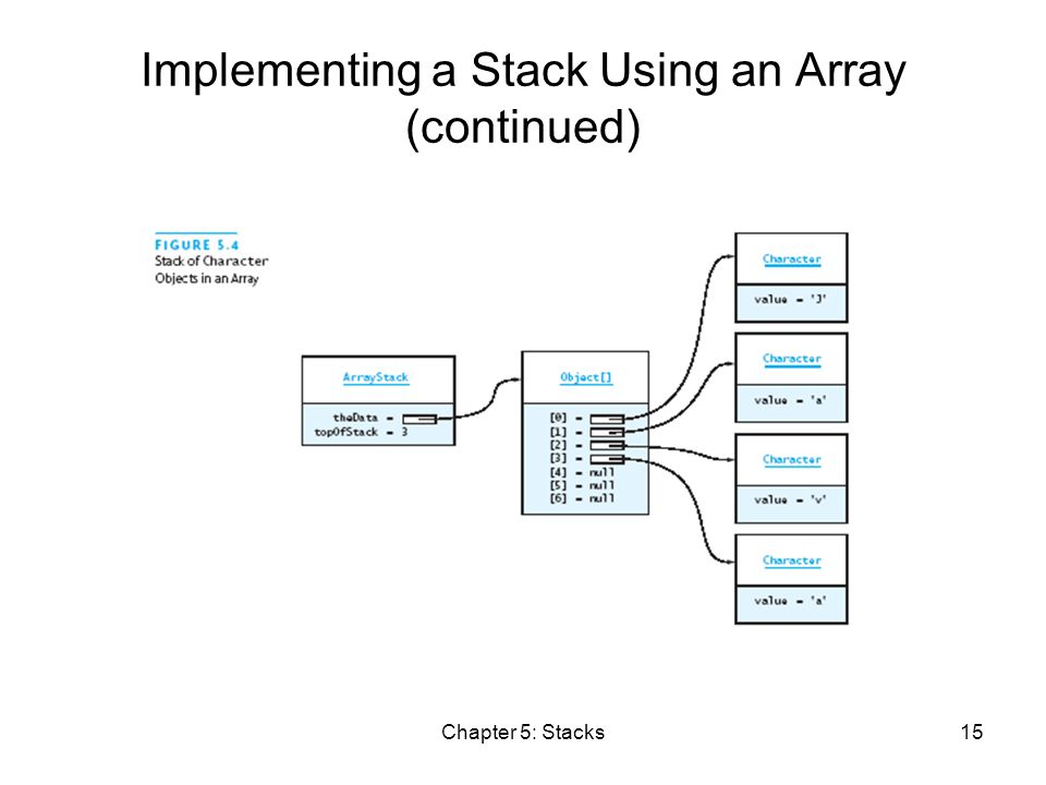 Chapter 5: Stacks15 Implementing a Stack Using an Array (continued)
