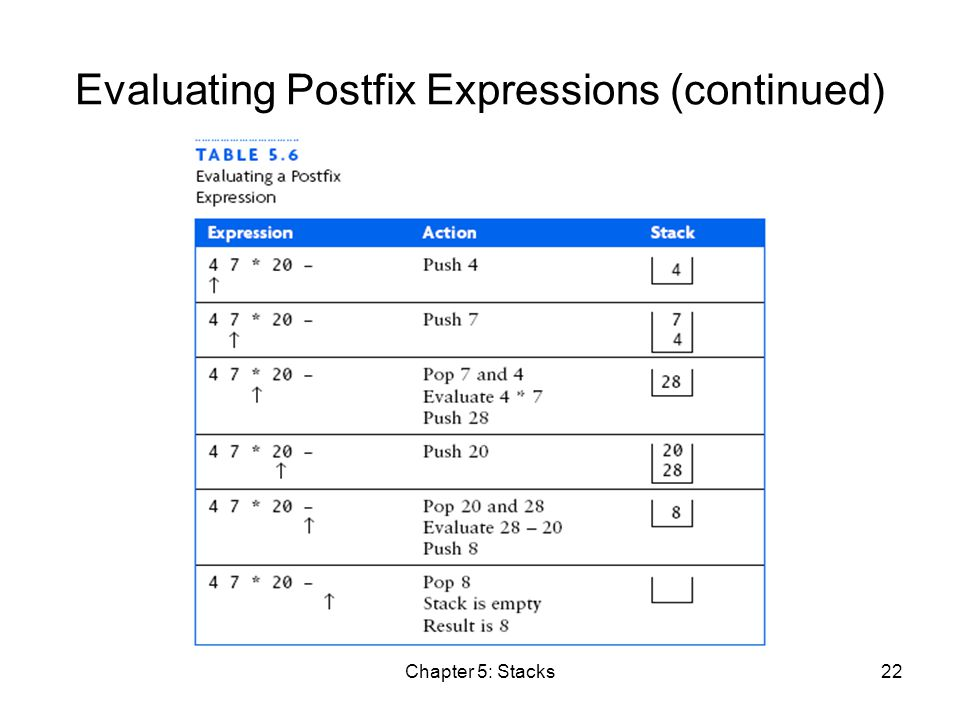 Chapter 5: Stacks22 Evaluating Postfix Expressions (continued)
