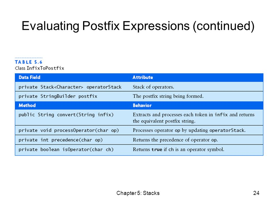 Chapter 5: Stacks24 Evaluating Postfix Expressions (continued)