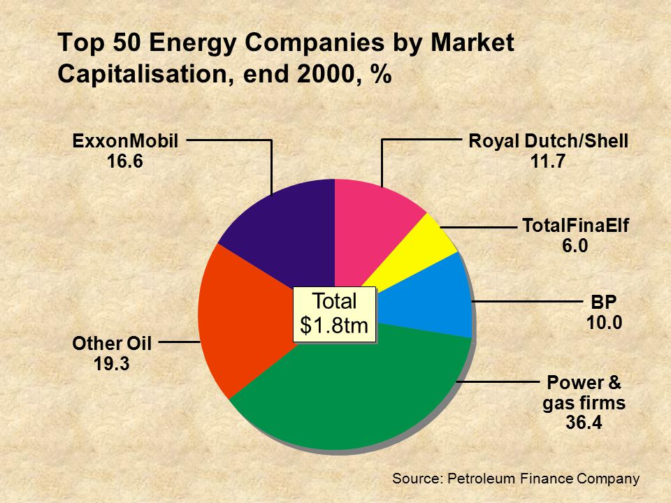 Top 50 Energy Companies by Market Capitalisation, end 2000, % Other Oil 19.3 ExxonMobil 16.6 Royal Dutch/Shell 11.7 TotalFinaElf 6.0 BP 10.0 Power & gas firms 36.4 Total $1.8tm Total $1.8tm Source: Petroleum Finance Company
