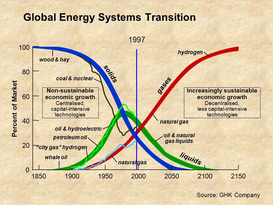 Global Energy Systems Transition Source: GHK Company Percent of Market 1997 Increasingly sustainable economic growth Decentralised, less capital-intensive technologies Non-sustainable economic growth Centralised, capital-intensive technologies hydrogen wood & hay coal & nuclear gases solids liquids whale oil oil & natural gas liquids oil & hydroelectric petroleum oil city gas hydrogen natural gas