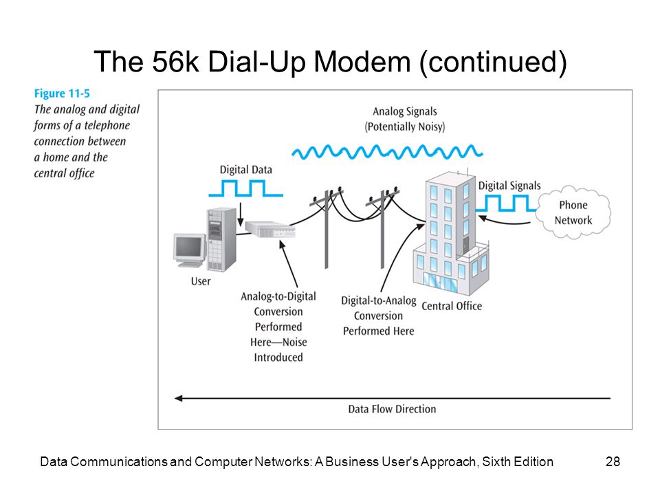 Data Communications and Computer Networks: A Business User s Approach, Sixth Edition28 The 56k Dial-Up Modem (continued)