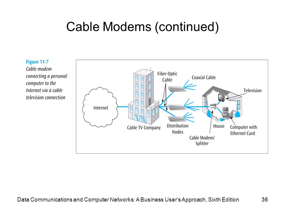 Data Communications and Computer Networks: A Business User s Approach, Sixth Edition36 Cable Modems (continued)