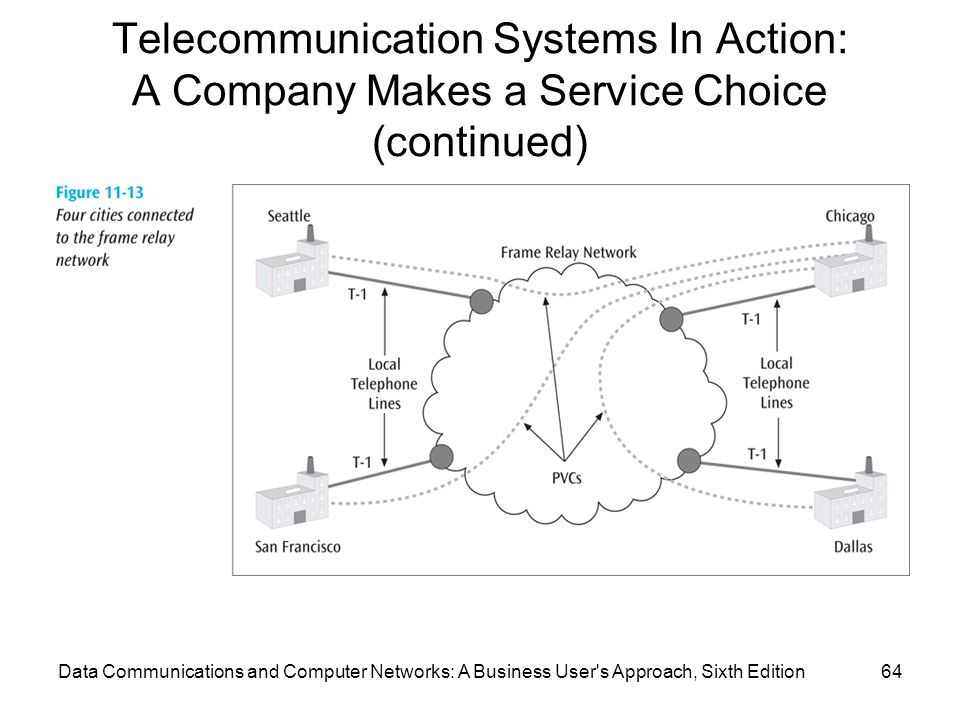 Data Communications and Computer Networks: A Business User s Approach, Sixth Edition64 Telecommunication Systems In Action: A Company Makes a Service Choice (continued)
