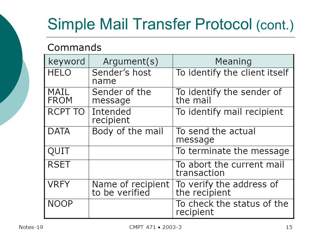 Notes-19 CMPT 471  Simple Mail Transfer Protocol (cont.) Commands keywordArgument(s)Meaning HELOSender's host name To identify the client itself MAIL FROM Sender of the message To identify the sender of the mail RCPT TOIntended recipient To identify mail recipient DATABody of the mailTo send the actual message QUITTo terminate the message RSETTo abort the current mail transaction VRFYName of recipient to be verified To verify the address of the recipient NOOPTo check the status of the recipient