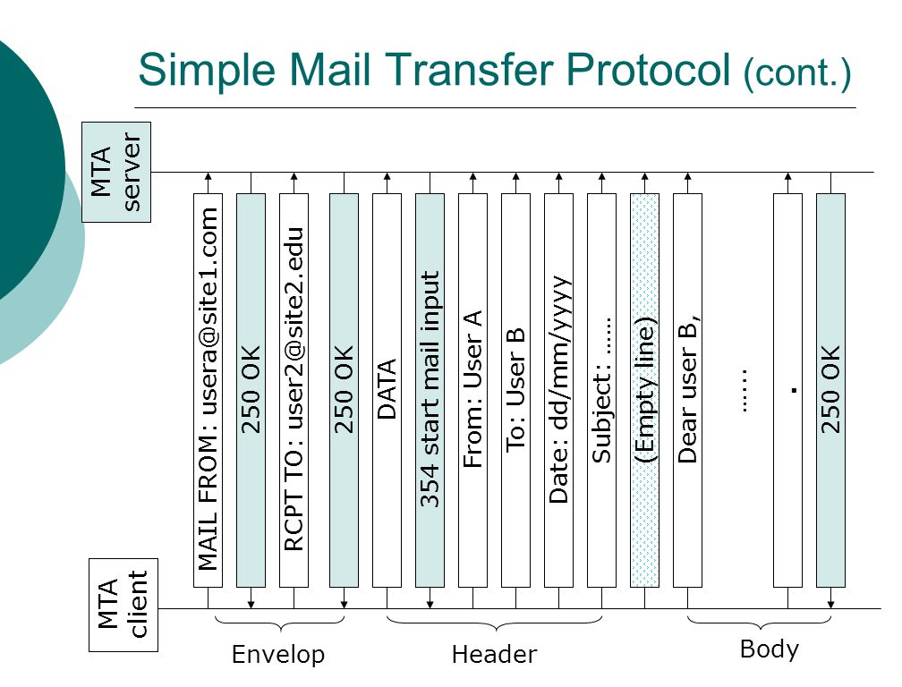 Notes-19 CMPT 471  Simple Mail Transfer Protocol (cont.) MAIL FROM: OKRCPT TO: OKDATA354 start mail inputFrom: User ATo: User BDate: dd/mm/yyyySubject: …… (Empty line) Dear user B, … OK MTA client MTA server EnvelopHeader Body