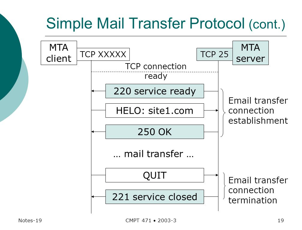 Notes-19 CMPT 471  Simple Mail Transfer Protocol (cont.)  transfer connection establishment MTA server 220 service ready TCP 25 MTA client TCP XXXXX 250 OK HELO: site1.com 221 service closed QUIT … mail transfer …  transfer connection termination TCP connection ready