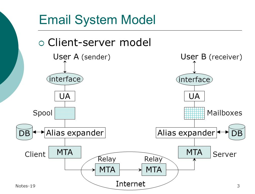 Notes-19 CMPT 471  System Model  Client-server model MTA User A (sender) User B (receiver) MTA ClientServer Relay Internet Alias expander DB MTA DB Spool UA Mailboxes UA interface Alias expander