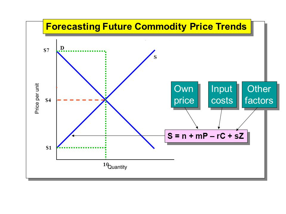 Forecasting Future Commodity Price Trends D S $4 10 $1 $7 D = a – bP + cYD + eX Own price Own price Disposable income Disposable income Other factors Other factors