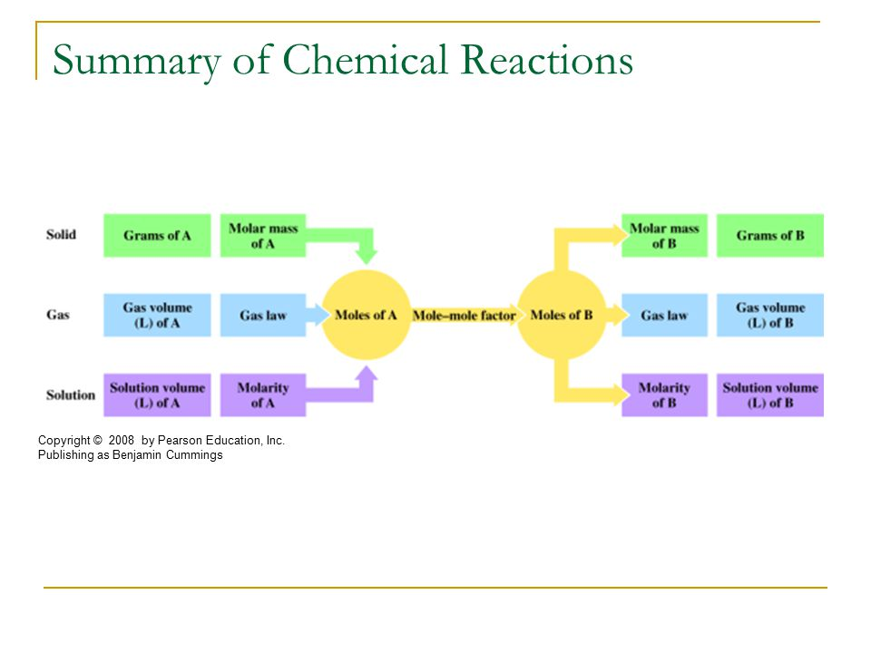 Summary of Chemical Reactions Copyright © 2008 by Pearson Education, Inc.