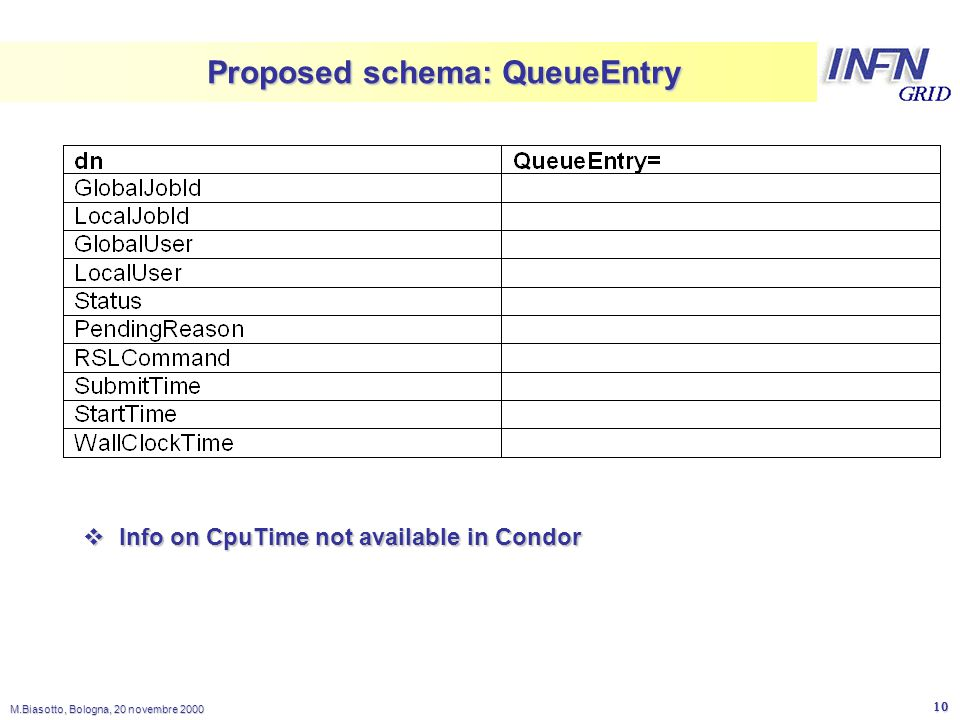 LNL M.Biasotto, Bologna, 20 novembre Proposed schema: QueueEntry  Info on CpuTime not available in Condor
