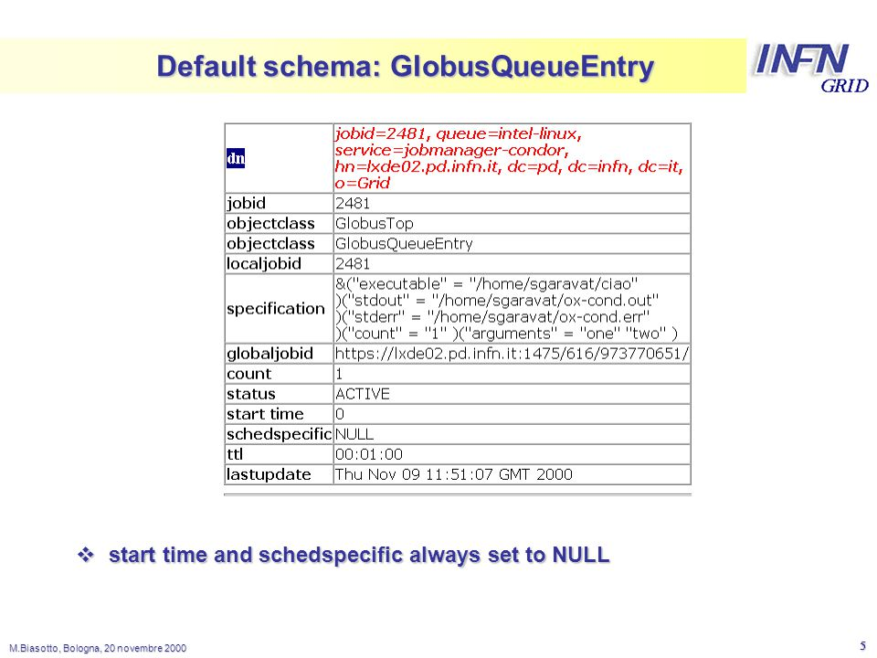 LNL M.Biasotto, Bologna, 20 novembre Default schema: GlobusQueueEntry  start time and schedspecific always set to NULL