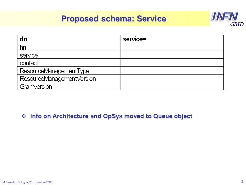 LNL M.Biasotto, Bologna, 20 novembre Proposed schema: Service  Info on Architecture and OpSys moved to Queue object