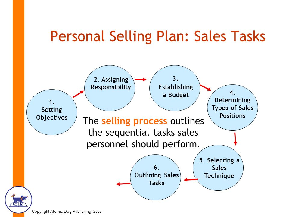 copyright atomic dog publishing 2007 chapter 19 personal selling
