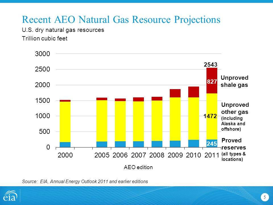 Recent AEO Natural Gas Resource Projections 5 U.S.
