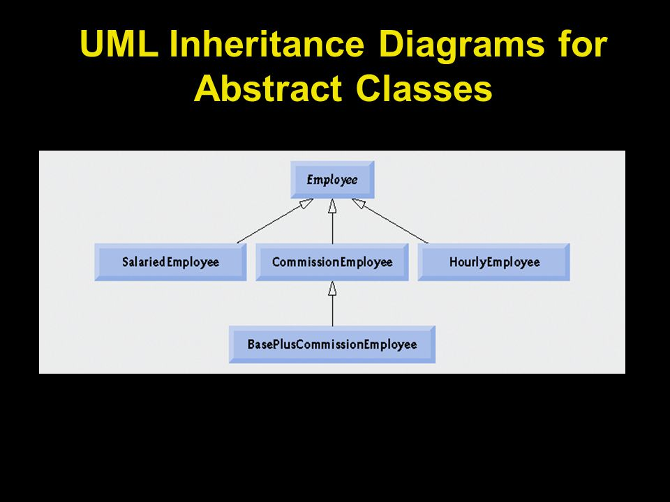 UML Inheritance Diagrams for Abstract Classes