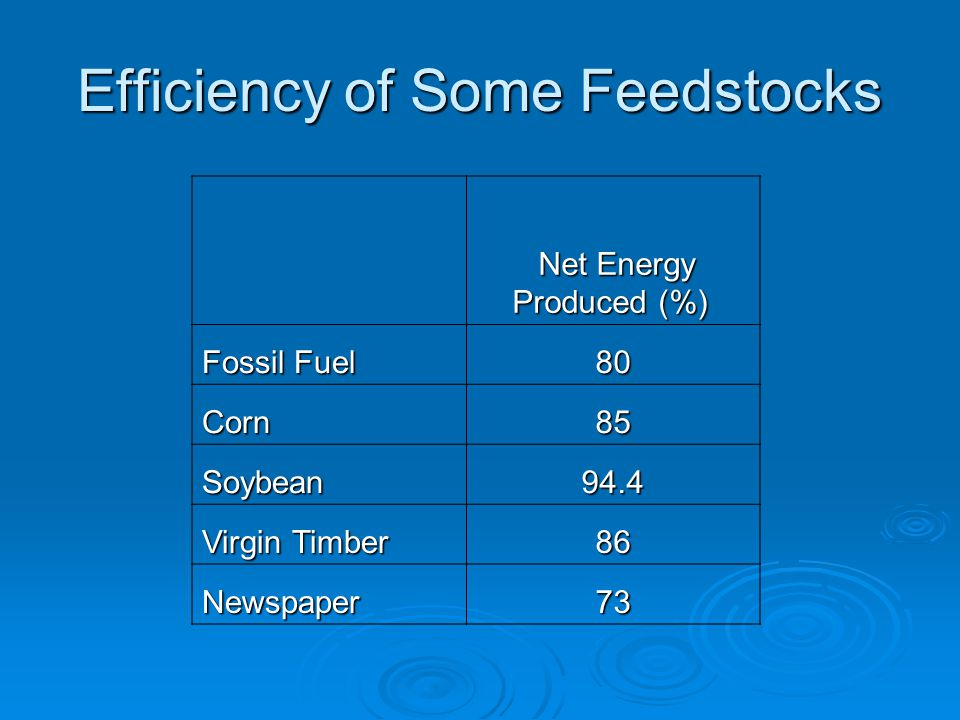 Efficiency of Some Feedstocks Net Energy Produced (%) Net Energy Produced (%) Fossil Fuel 80 Corn85 Soybean94.4 Virgin Timber 86 Newspaper73