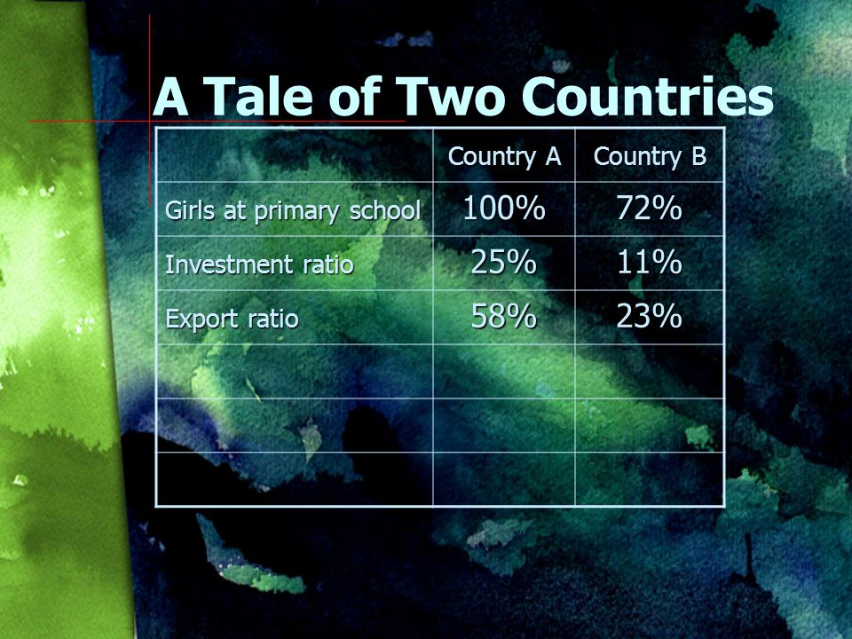 Country A Country B Girls at primary school 100%72% Investment ratio 25%11% A Tale of Two Countries