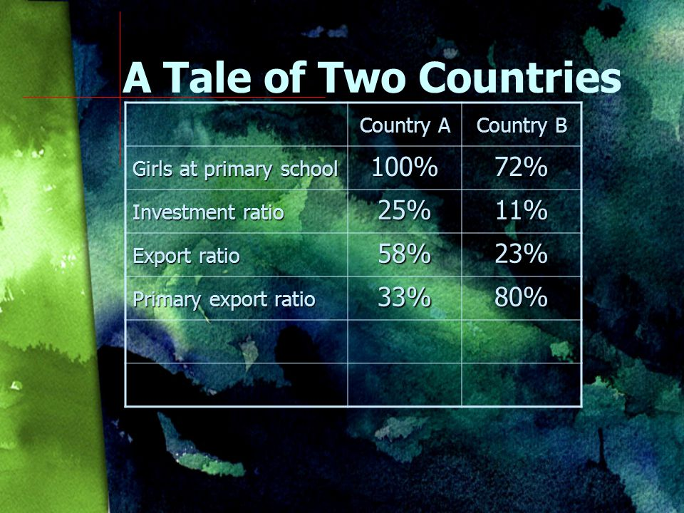 Country A Country B Girls at primary school 100%72% Investment ratio 25%11% Export ratio 58%23% A Tale of Two Countries