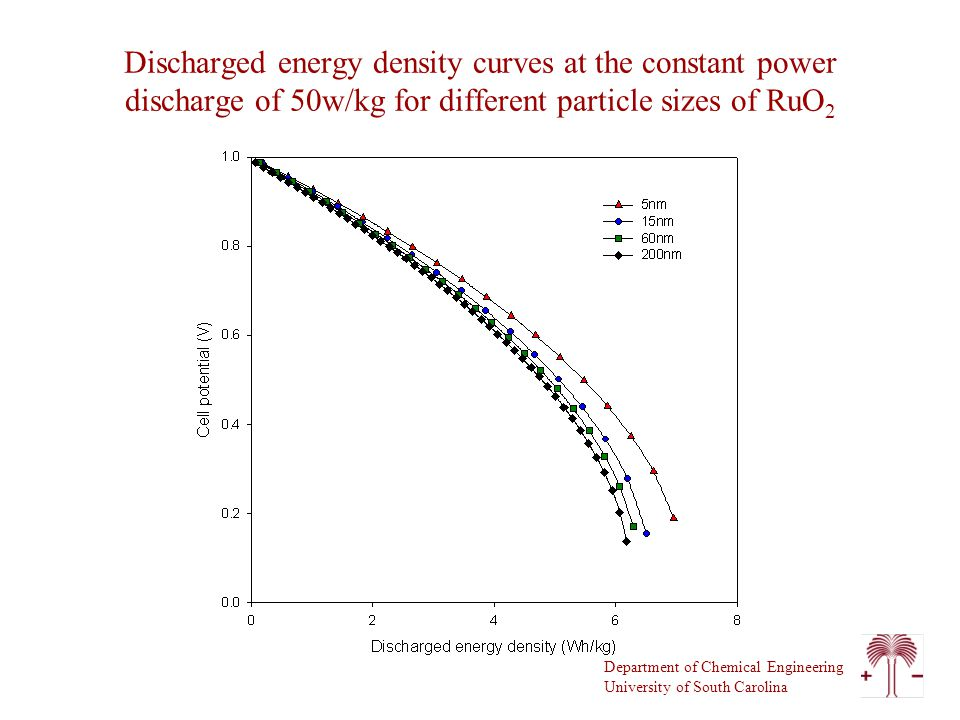 Department of Chemical Engineering University of South Carolina Discharged energy density curves at the constant power discharge of 50w/kg for different particle sizes of RuO 2