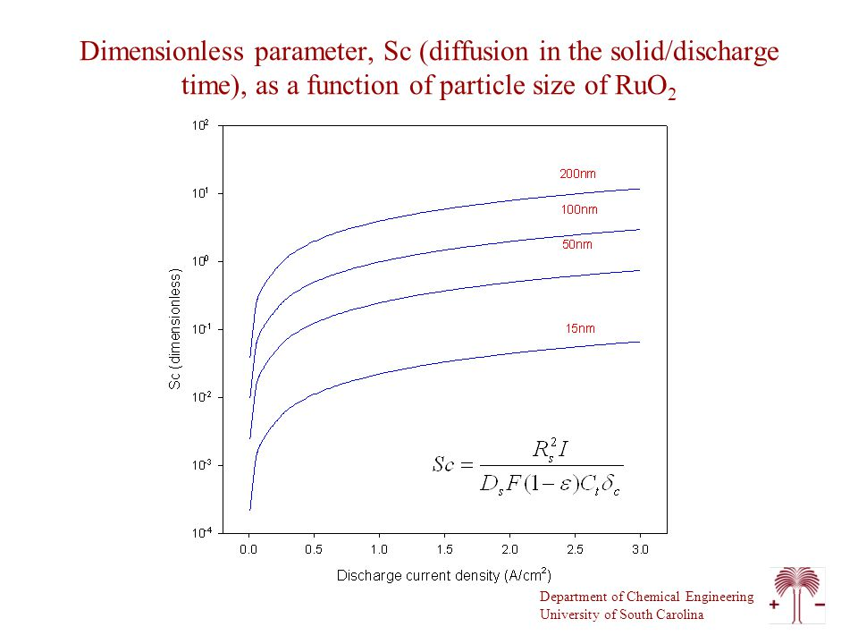 Department of Chemical Engineering University of South Carolina Dimensionless parameter, Sc (diffusion in the solid/discharge time), as a function of particle size of RuO 2