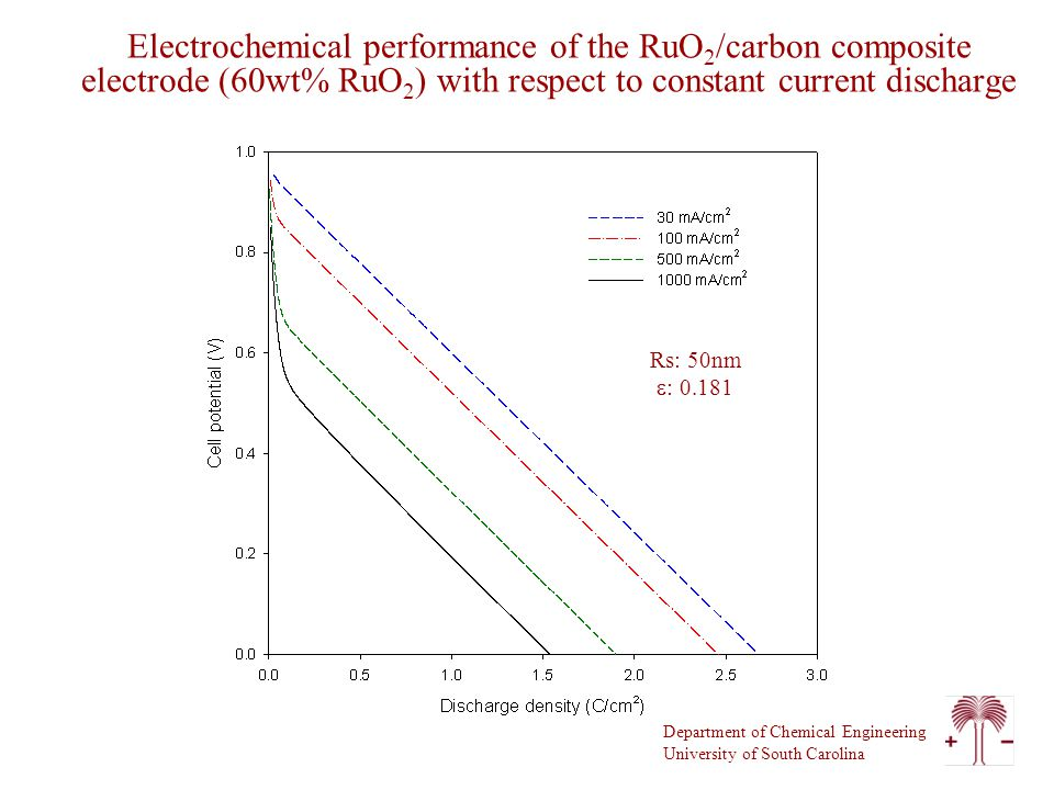 Department of Chemical Engineering University of South Carolina Electrochemical performance of the RuO 2 /carbon composite electrode (60wt% RuO 2 ) with respect to constant current discharge Rs: 50nm  : 0.181